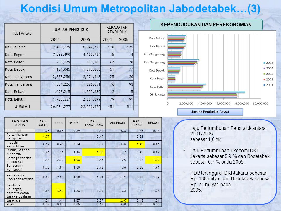 Kondisi Umum Metropolitan Jabodetabek…(3)