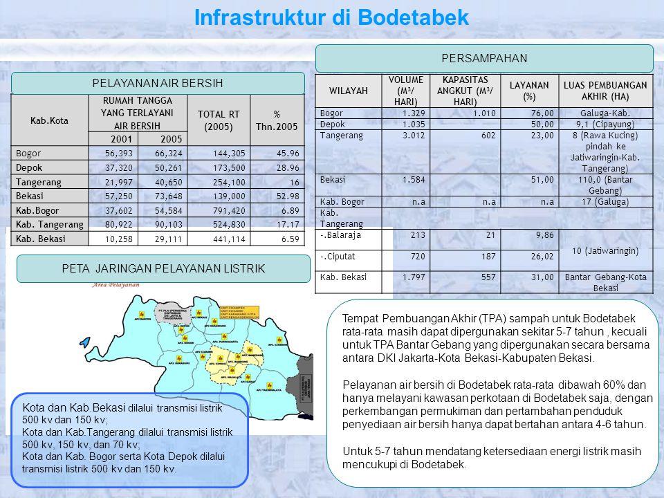 Infrastruktur di Bodetabek
