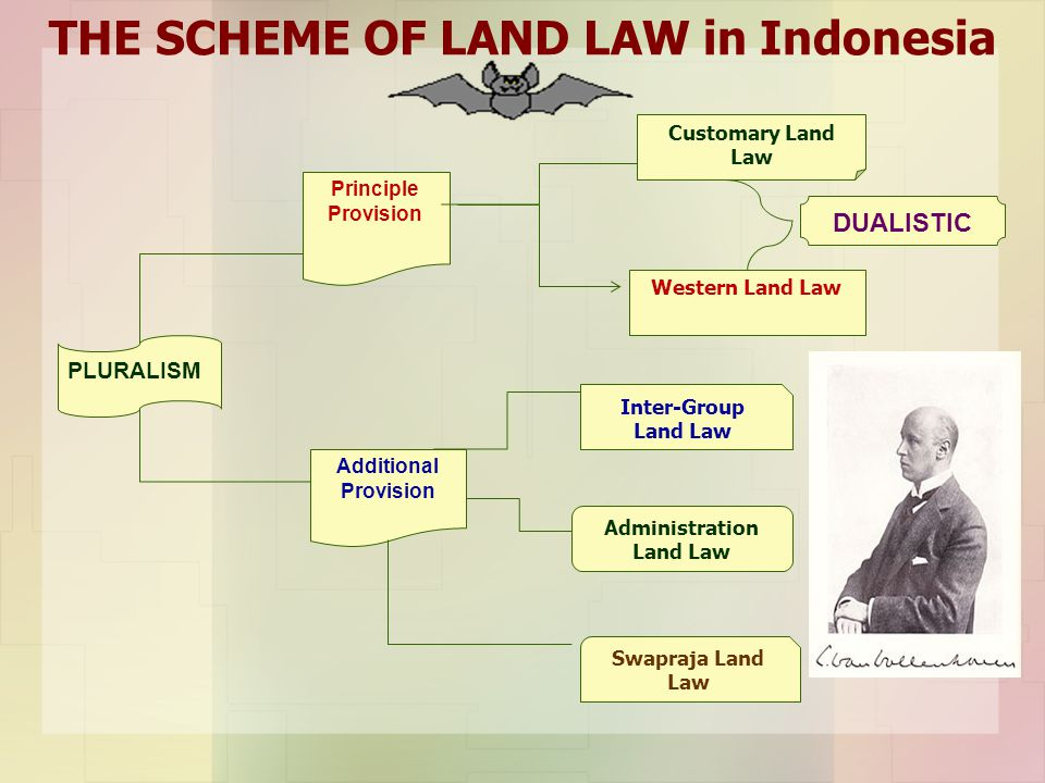 THE SCHEME OF LAND LAW in Indonesia