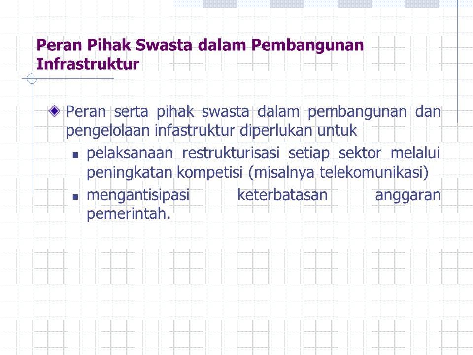 Peran Pihak Swasta dalam Pembangunan Infrastruktur