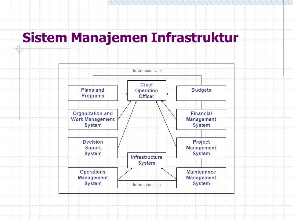 Sistem Manajemen Infrastruktur