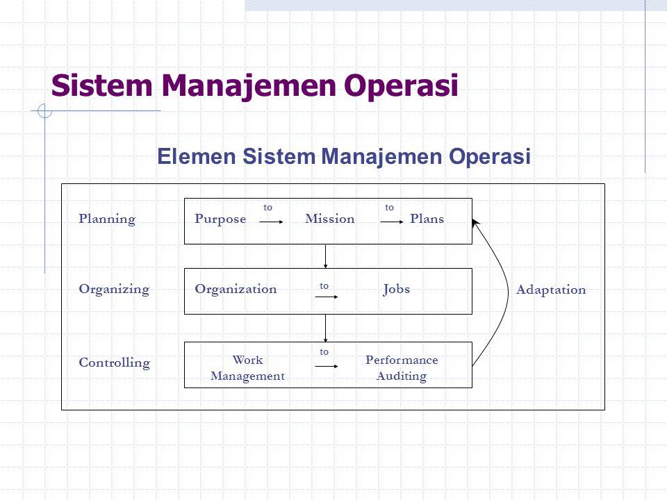 Sistem Manajemen Operasi