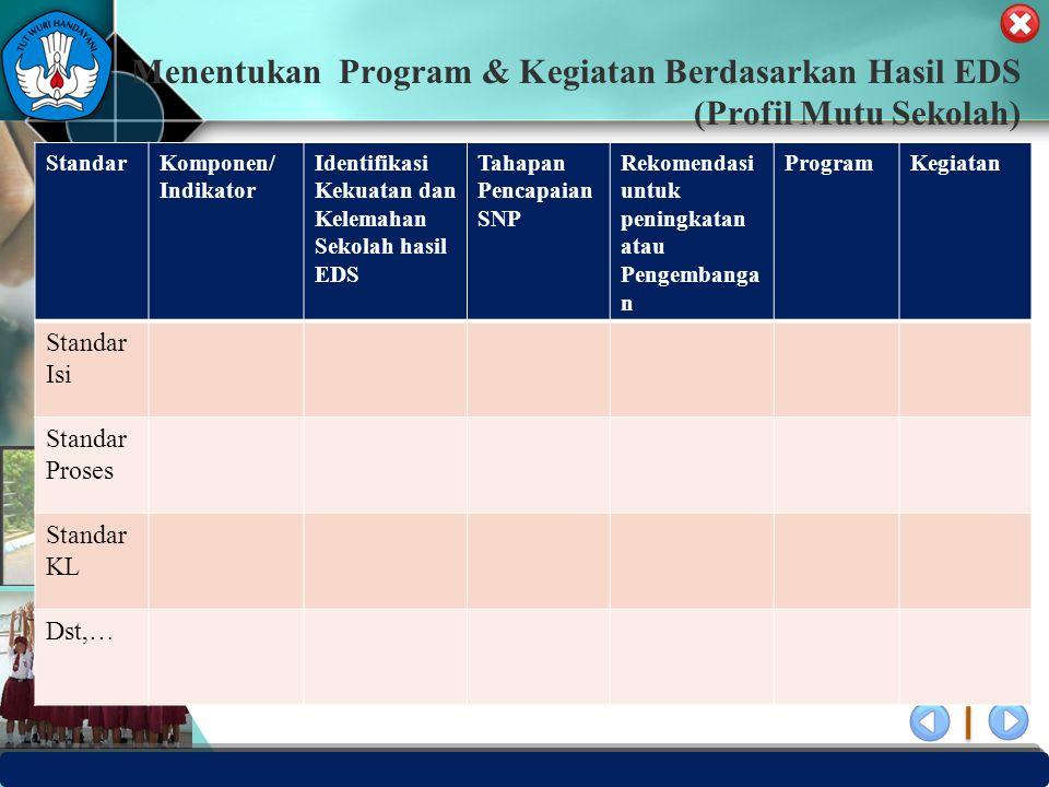 Menentukan Program & Kegiatan Berdasarkan Hasil EDS (Profil Mutu Sekolah)