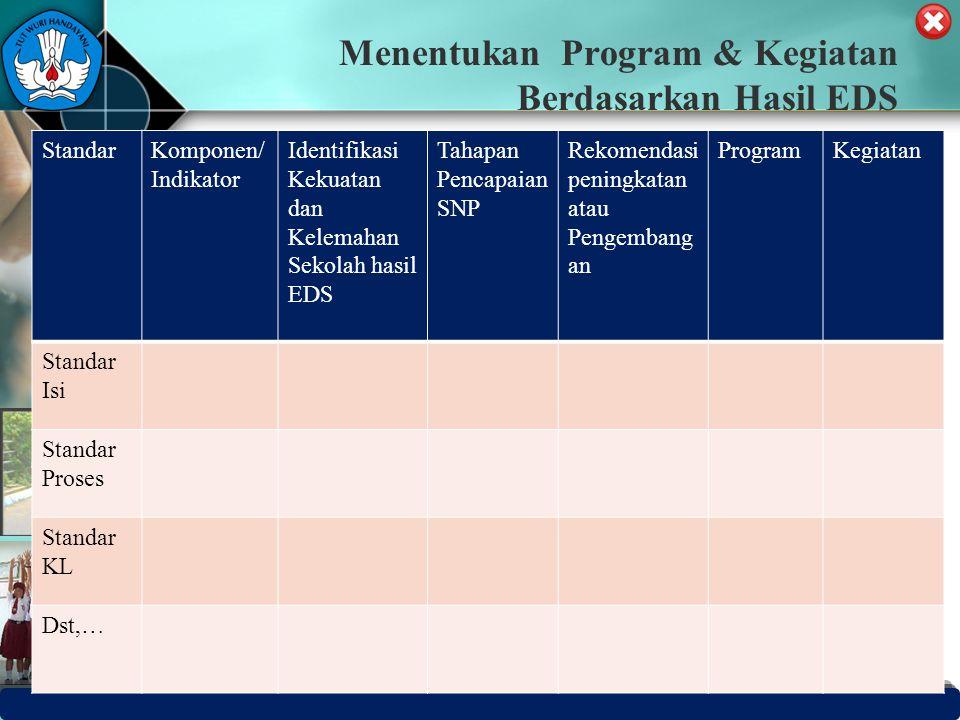 Menentukan Program & Kegiatan Berdasarkan Hasil EDS