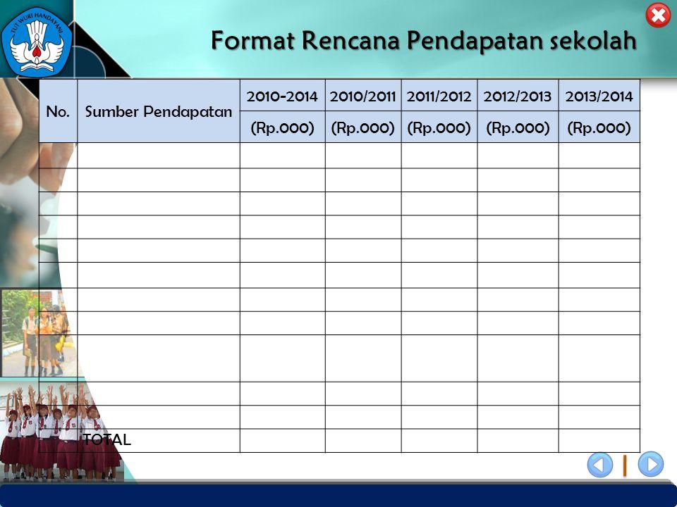 Format Rencana Pendapatan sekolah