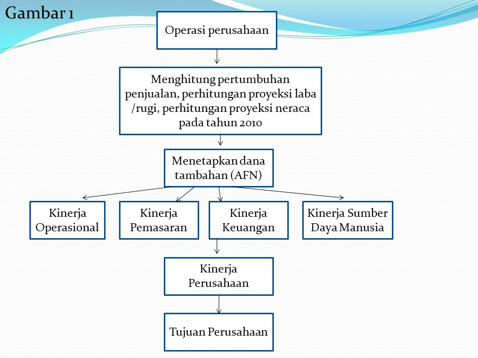 Gambar 1 Operasi perusahaan