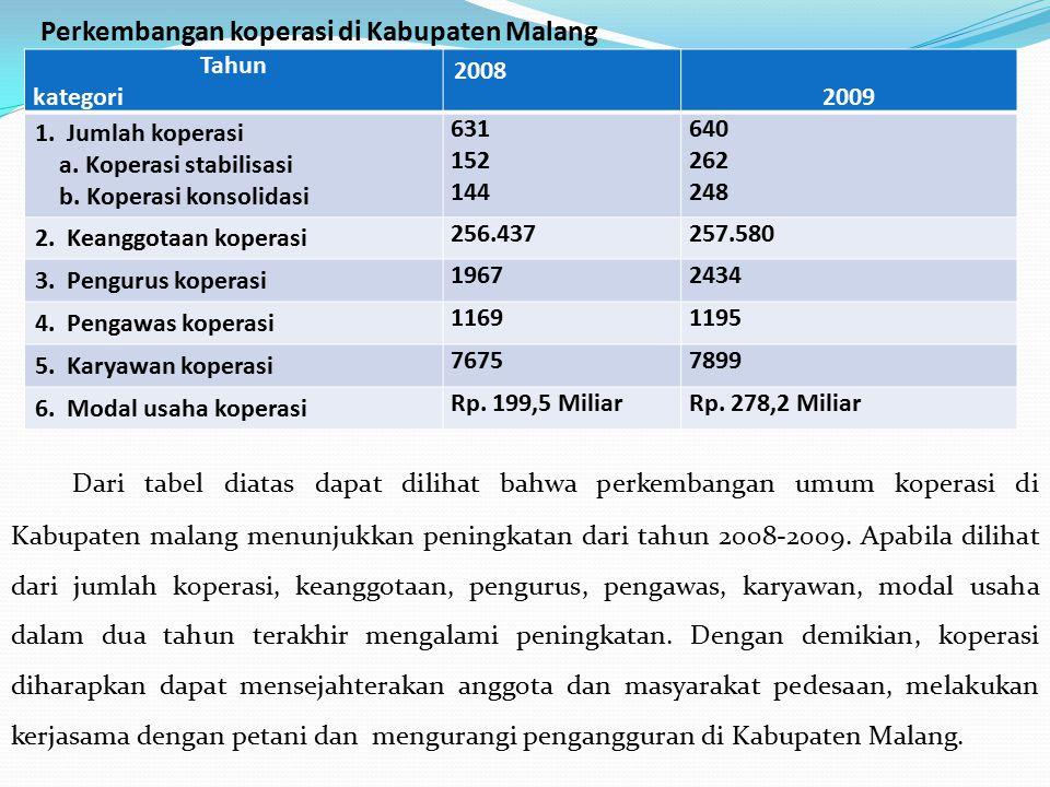 Perkembangan koperasi di Kabupaten Malang