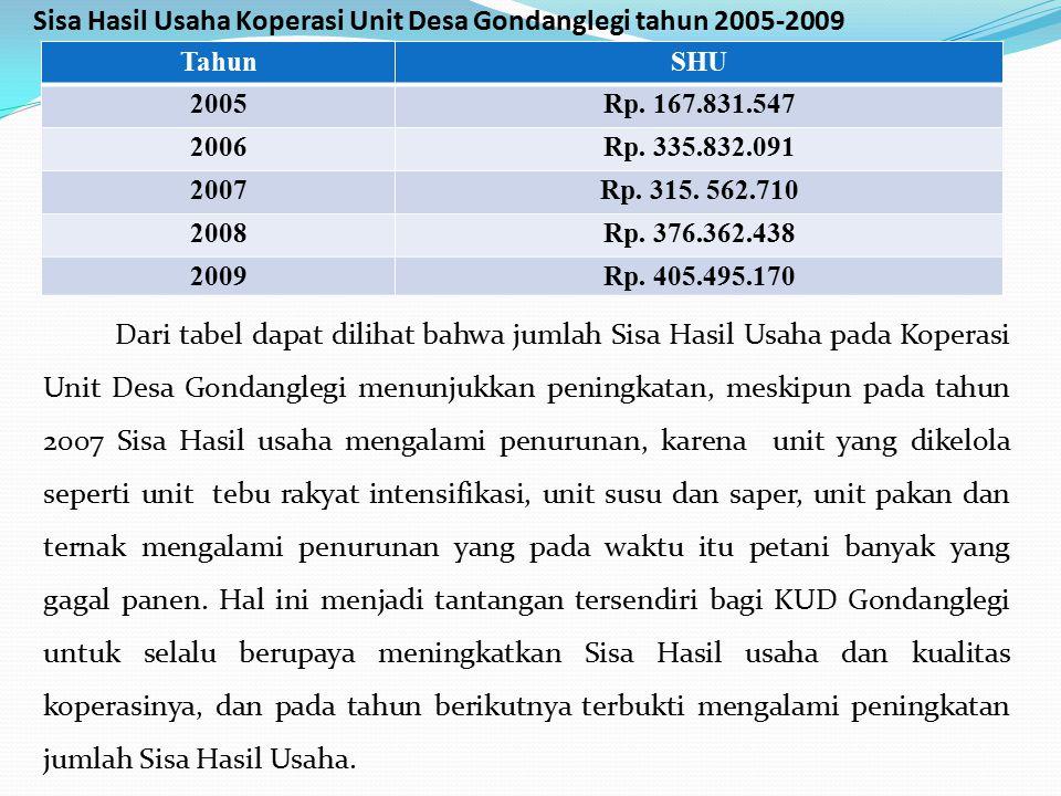 Sisa Hasil Usaha Koperasi Unit Desa Gondanglegi tahun 2005-2009
