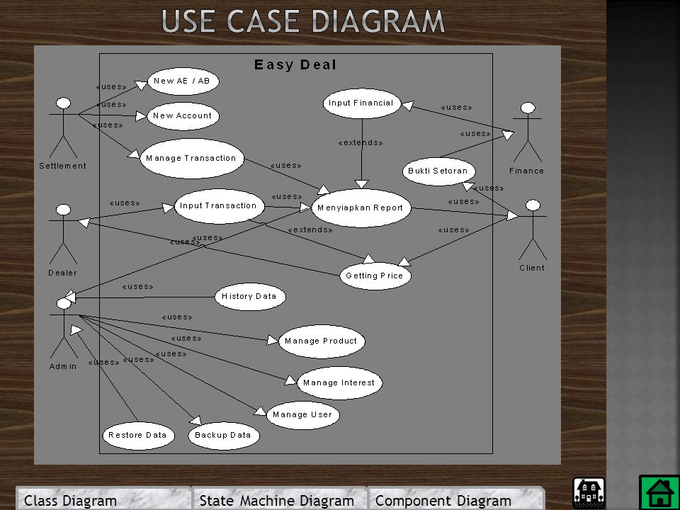 Use case diagram Class Diagram State Machine Diagram Component Diagram