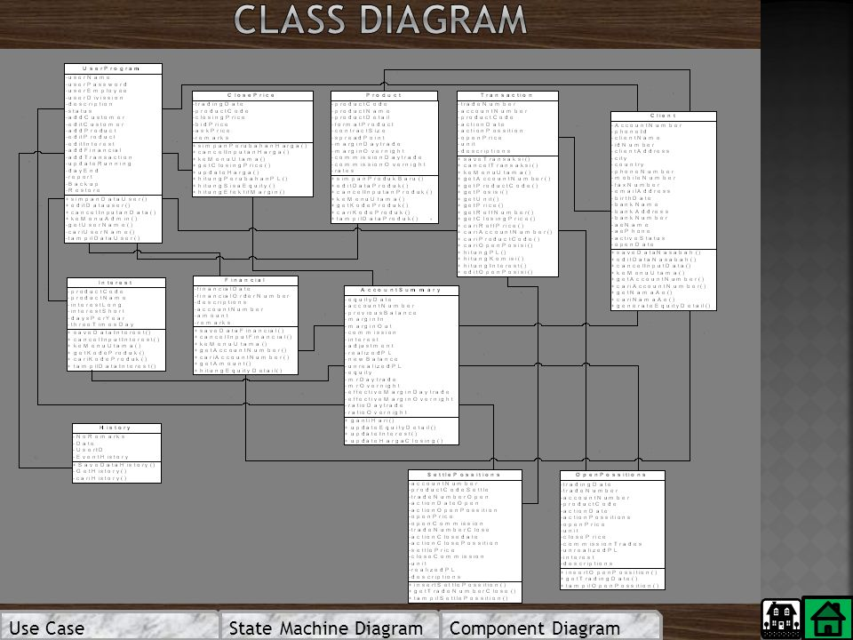 Class diagram Use Case State Machine Diagram Component Diagram