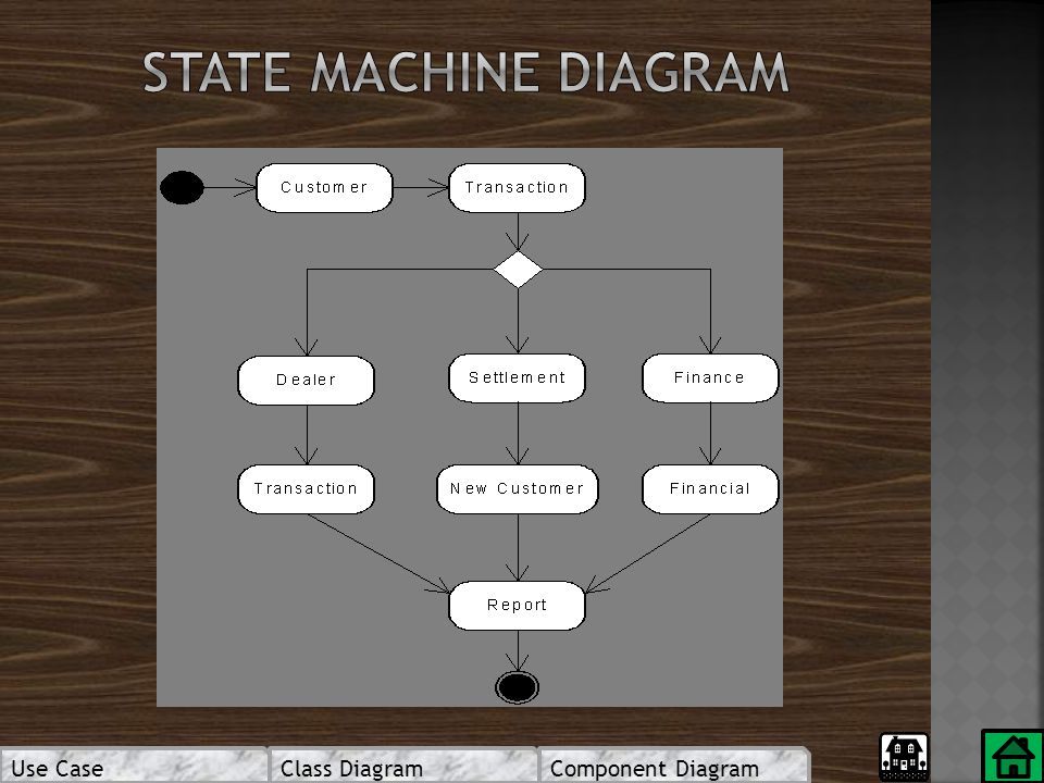 State machine diagram Use Case Class Diagram Component Diagram