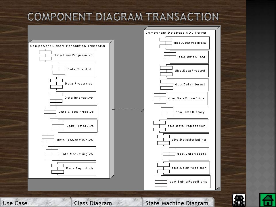 COMPONENT DIAGRAM TRANSACTION