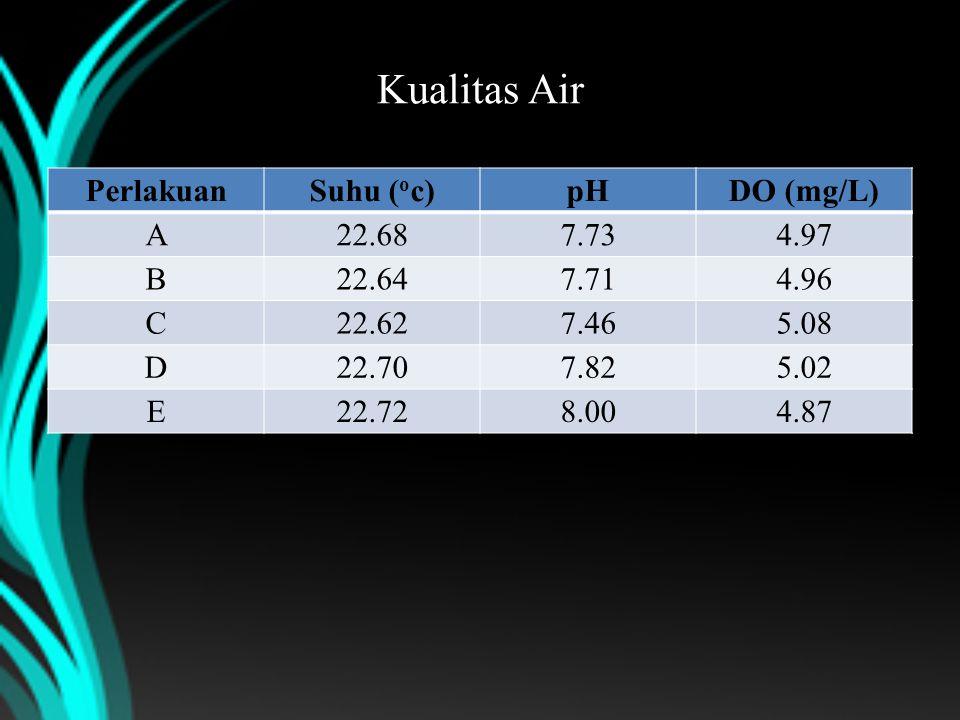 Kualitas Air Perlakuan Suhu (oc) pH DO (mg/L) A 22.68 7.73 4.97 B