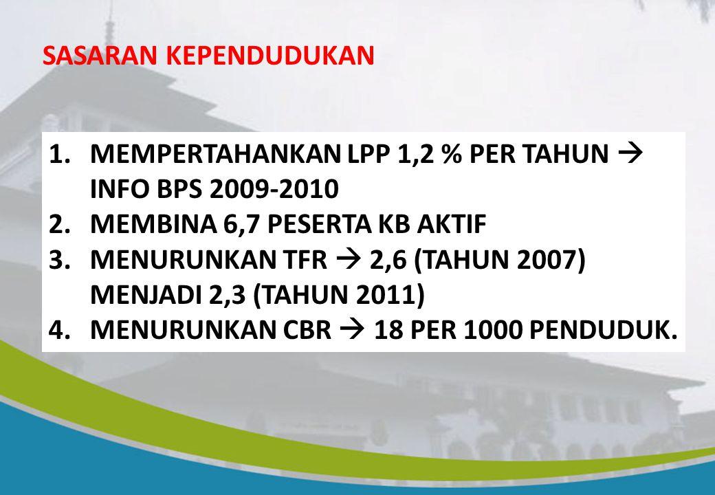 SASARAN KEPENDUDUKAN MEMPERTAHANKAN LPP 1,2 % PER TAHUN  INFO BPS 2009-2010. MEMBINA 6,7 PESERTA KB AKTIF.