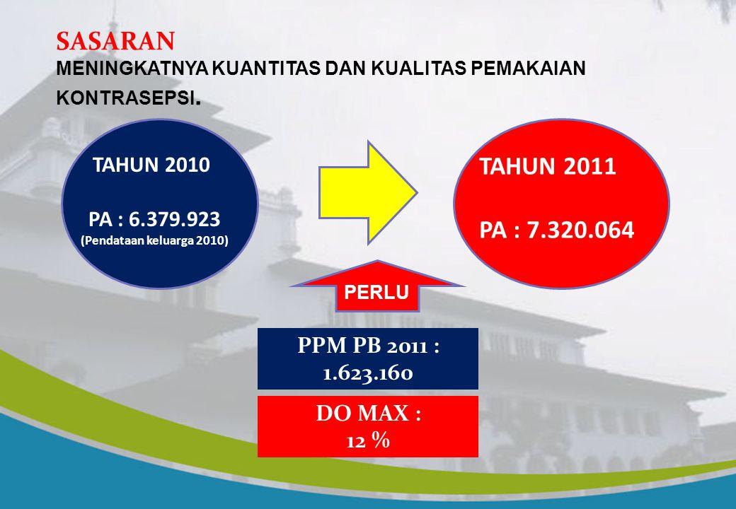 SASARAN TAHUN 2011 PA : 7.320.064 TAHUN 2010 PA : 6.379.923