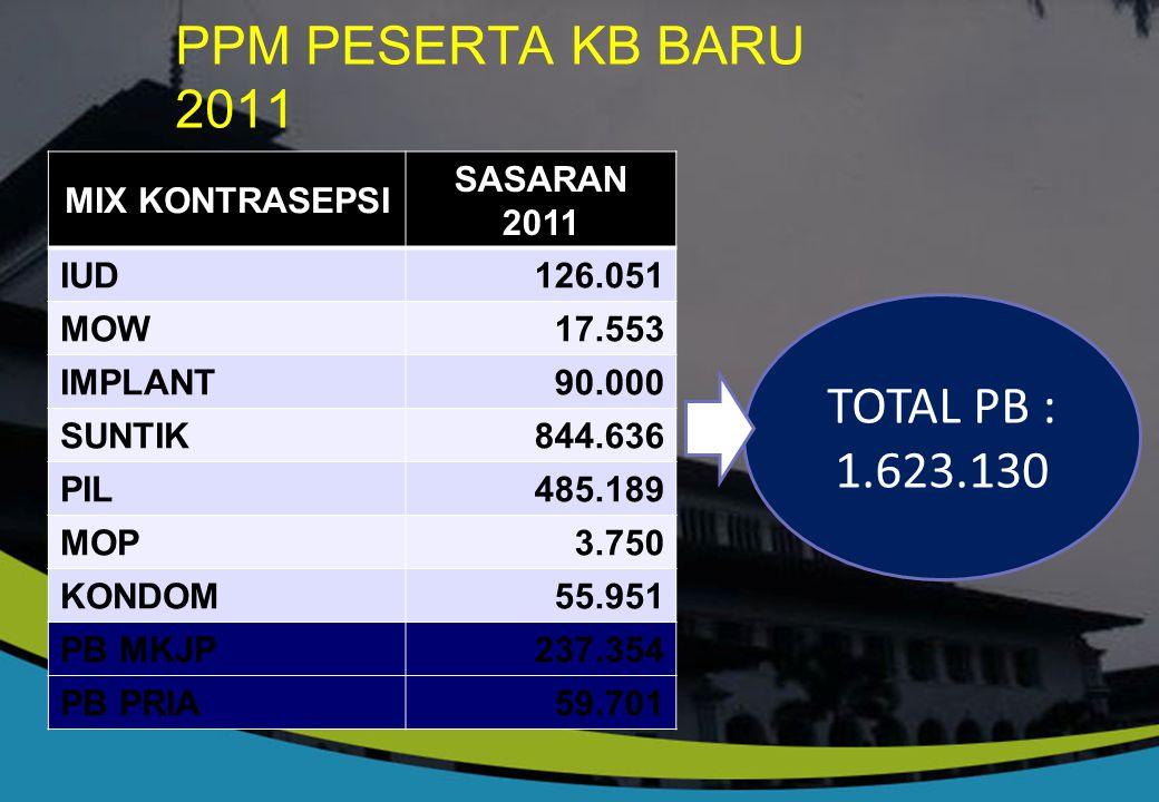 PPM PESERTA KB BARU 2011 TOTAL PB : 1.623.130 MIX KONTRASEPSI SASARAN
