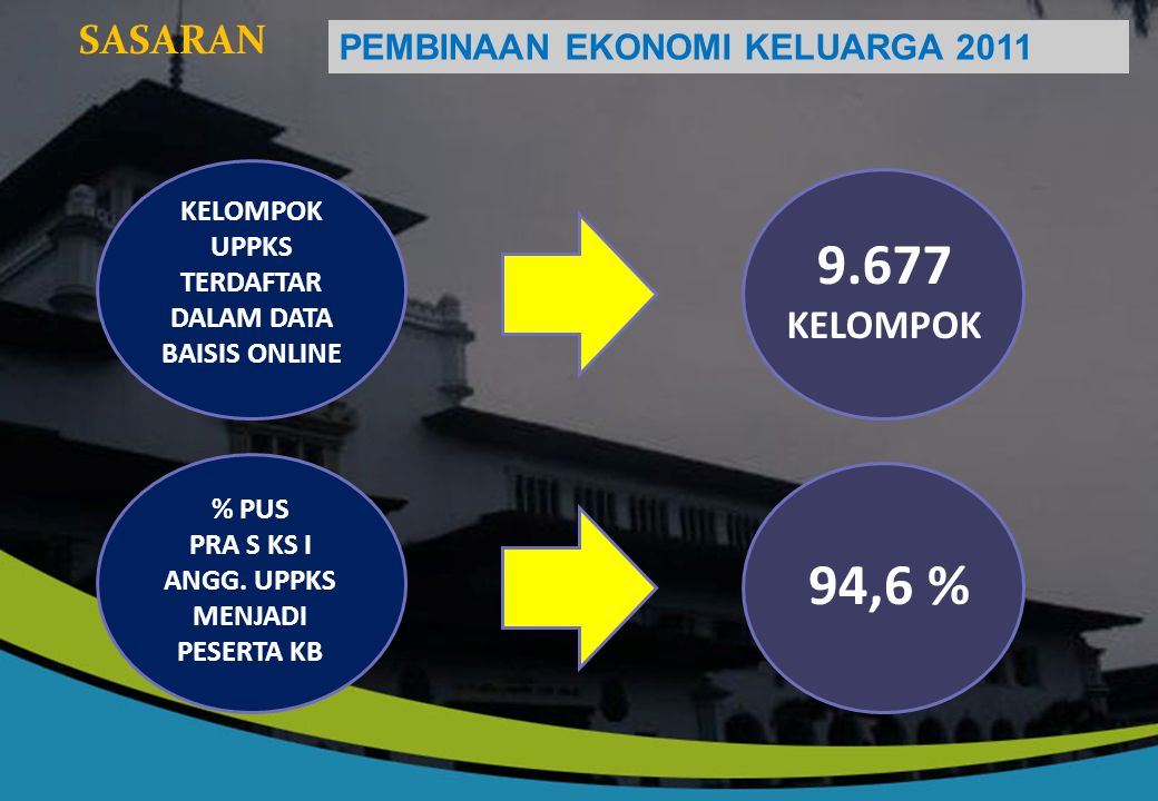 9.677 94,6 % SASARAN KELOMPOK PEMBINAAN EKONOMI KELUARGA 2011