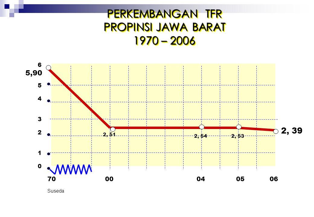 PERKEMBANGAN TFR PROPINSI JAWA BARAT 1970 – 2006 2, 39 5,90 70 00 04