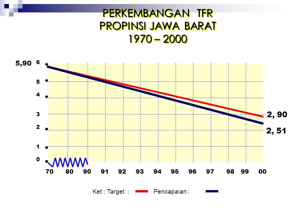 PERKEMBANGAN TFR PROPINSI JAWA BARAT 1970 – 2000 2, 90 2, 51 5,90 80