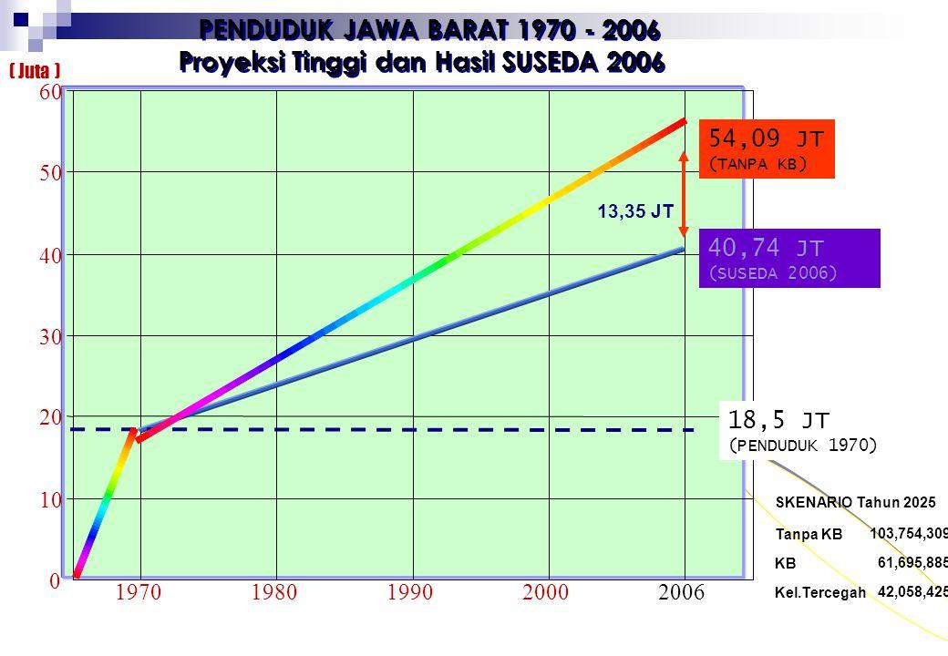 Proyeksi Tinggi dan Hasil SUSEDA 2006