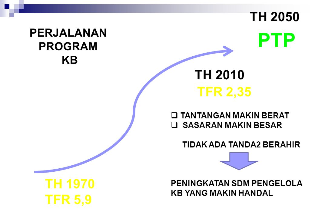 PTP TH 2050 TH 2010 TFR 2,35 TH 1970 TFR 5,9 PERJALANAN PROGRAM KB