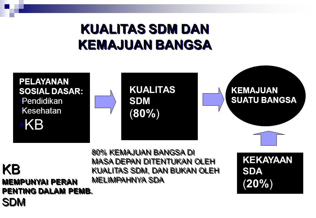 KB KUALITAS SDM DAN KEMAJUAN BANGSA (80%) (20%) KUALITAS SDM KEKAYAAN