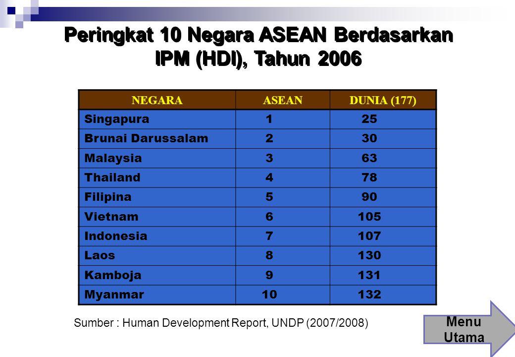 Peringkat 10 Negara ASEAN Berdasarkan IPM (HDI), Tahun 2006