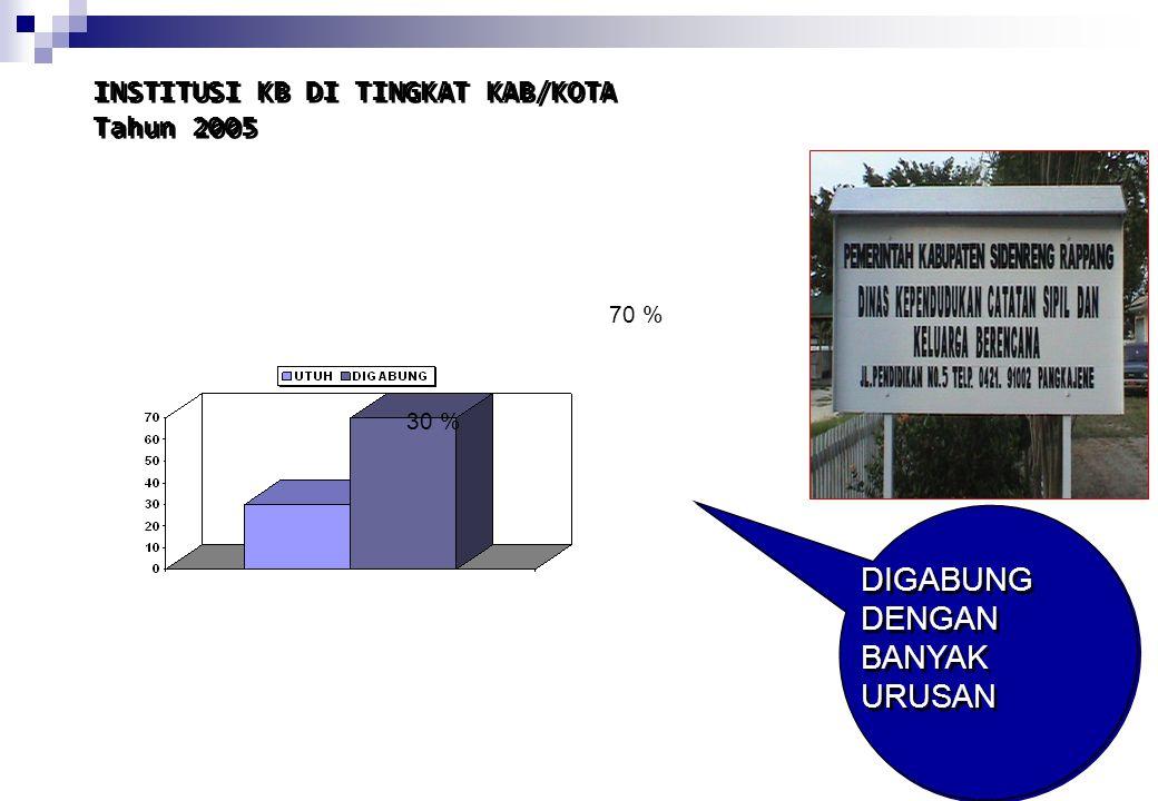 INSTITUSI KB DI TINGKAT KAB/KOTA Tahun 2005
