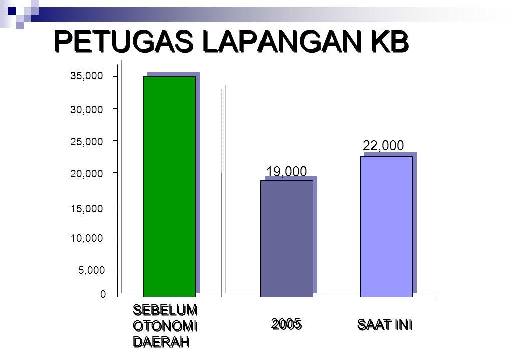 PETUGAS LAPANGAN KB 22,000 19,000 SEBELUM 2005 OTONOMI DAERAH SAAT INI