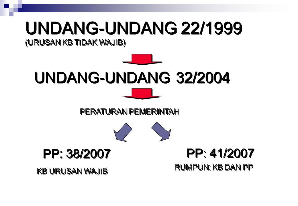 UNDANG-UNDANG 22/1999 UNDANG-UNDANG 32/2004 PP: 38/2007 PP: 41/2007
