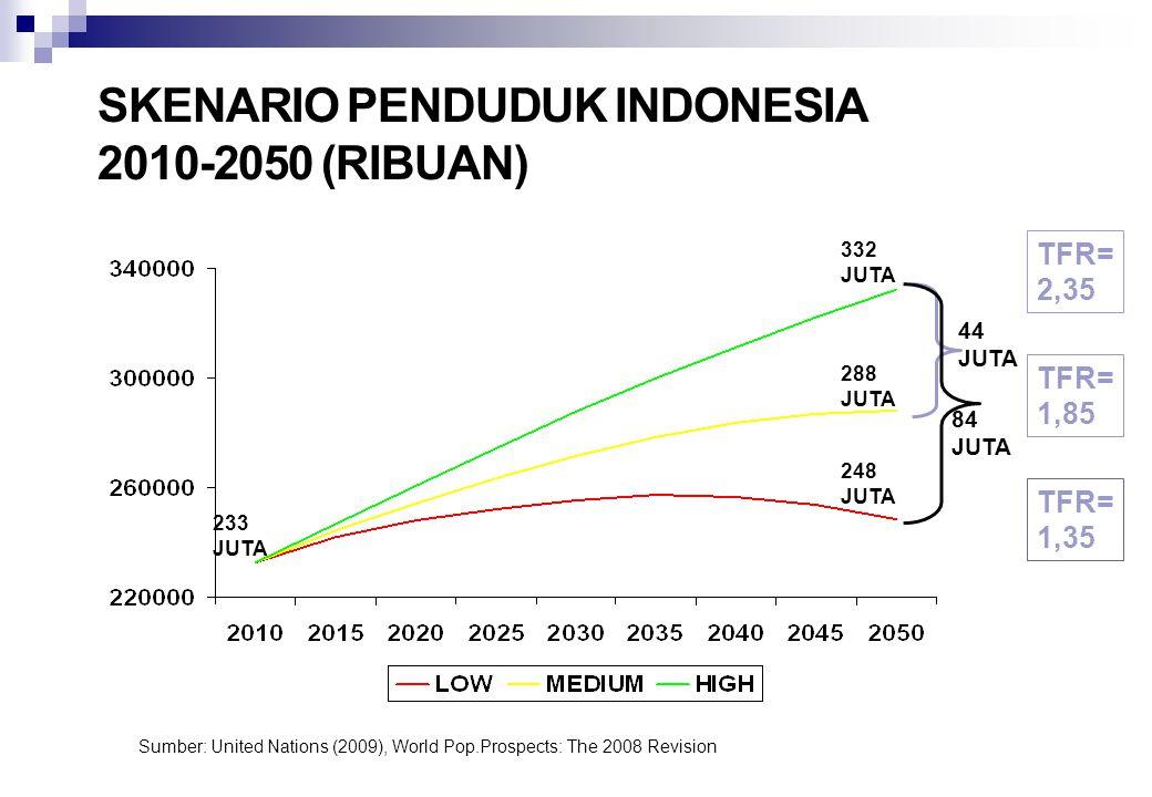 Skenario Penduduk Indonesia 2010-2050 (ribuan)