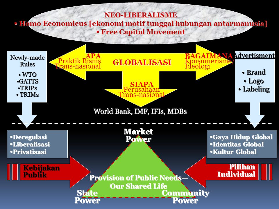 GLOBALISASI Market Power State Power Community Power