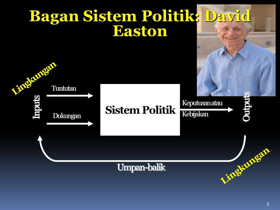 Bagan Sistem Politik: David Easton
