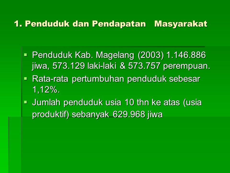 1. Penduduk dan Pendapatan Masyarakat