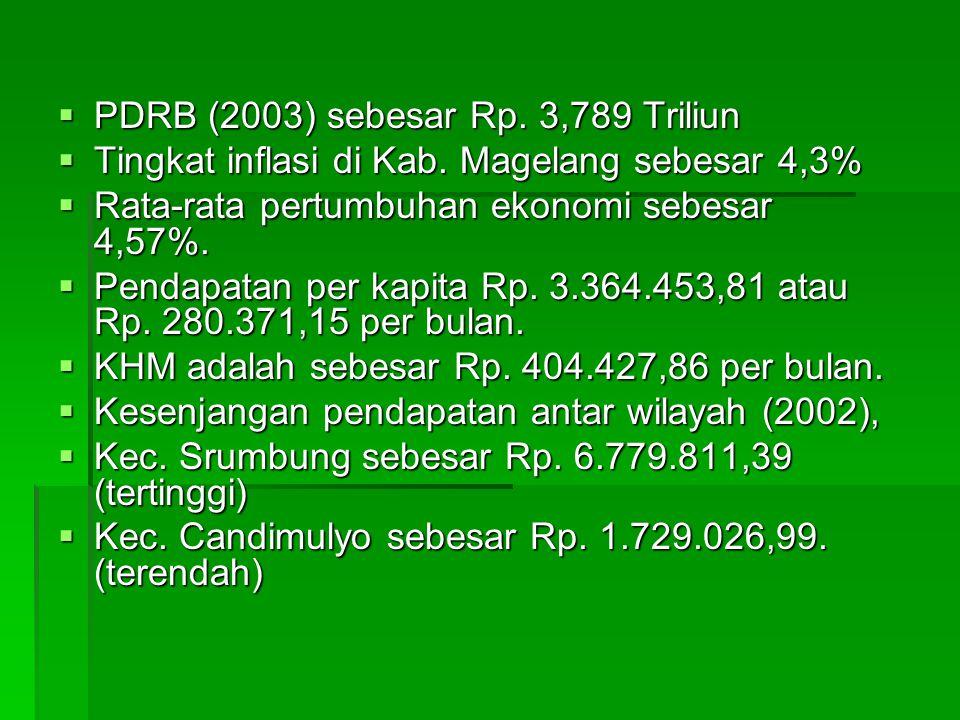 PDRB (2003) sebesar Rp. 3,789 Triliun