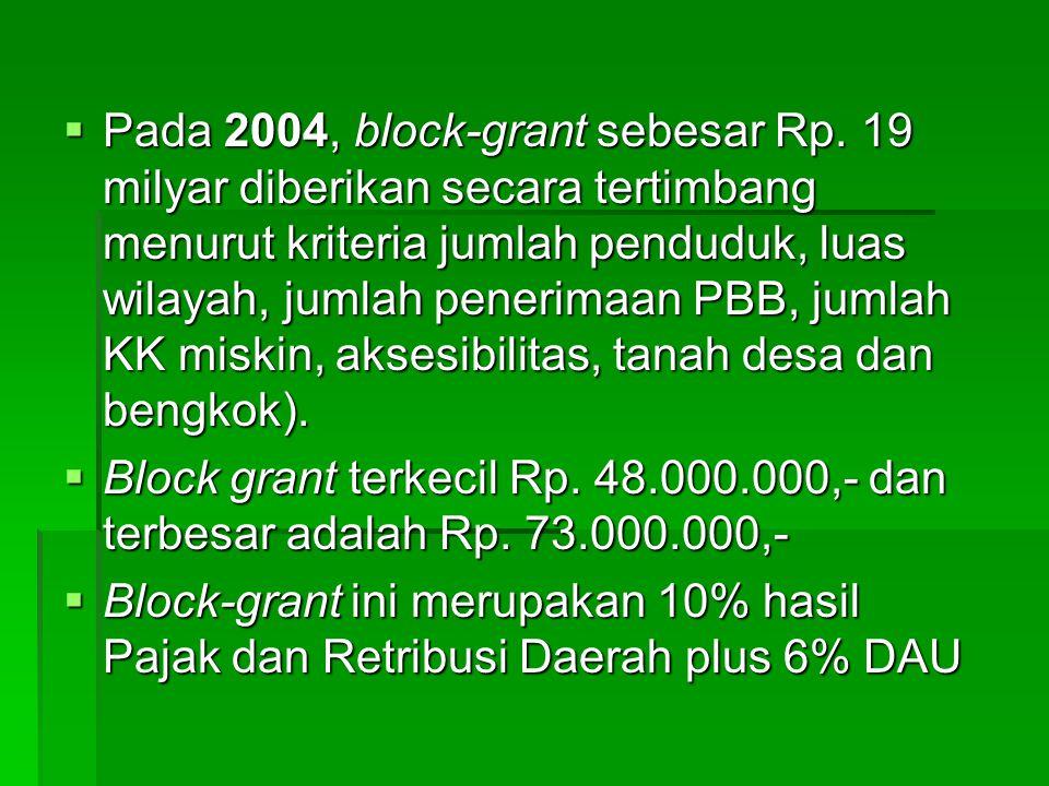 Pada 2004, block-grant sebesar Rp