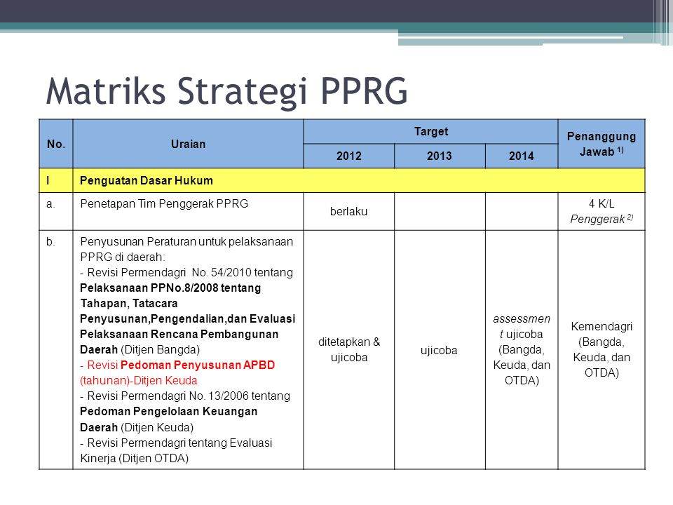 Matriks Strategi PPRG No. Uraian Target Penanggung Jawab 1) 2012 2013