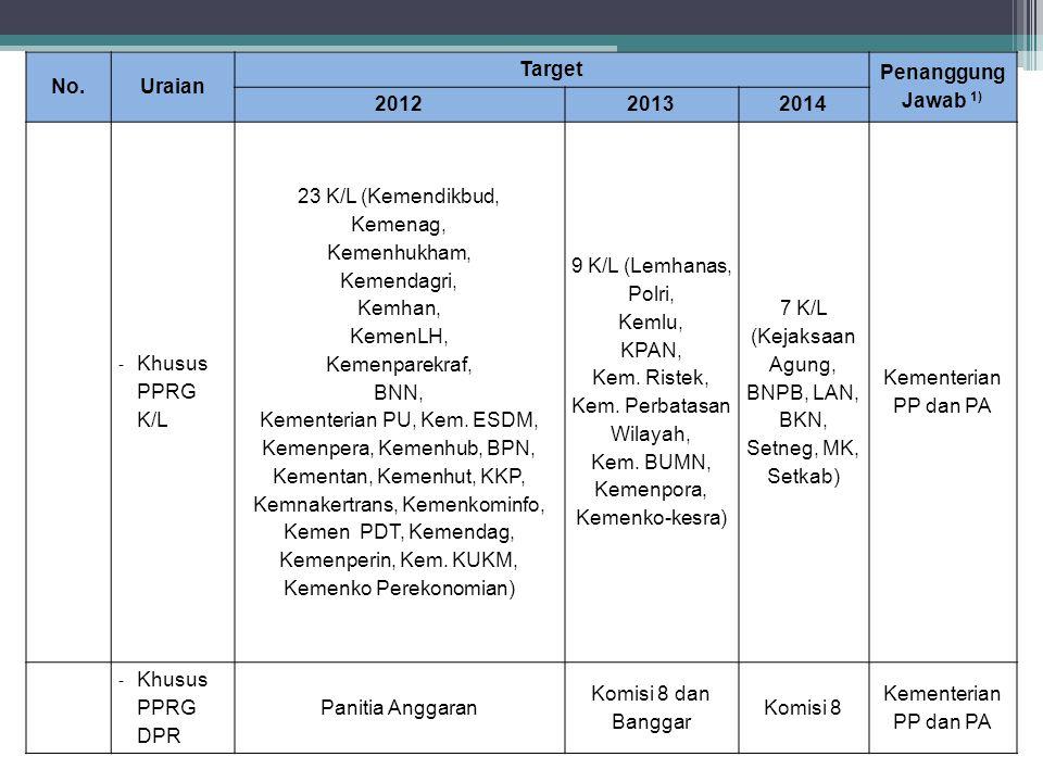 No. Uraian Target Penanggung Jawab 1) 2012 2013 2014