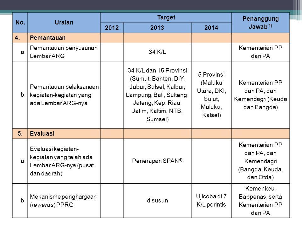 No. Uraian Target Penanggung Jawab 1) 2012 2013 2014 5.