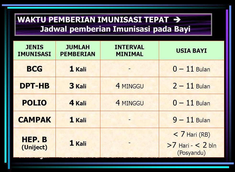 >7 Hari - < 2 bln (Posyandu)