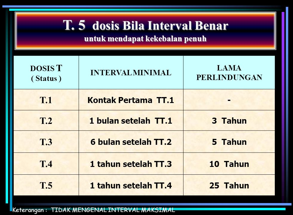 T. 5 dosis Bila Interval Benar untuk mendapat kekebalan penuh