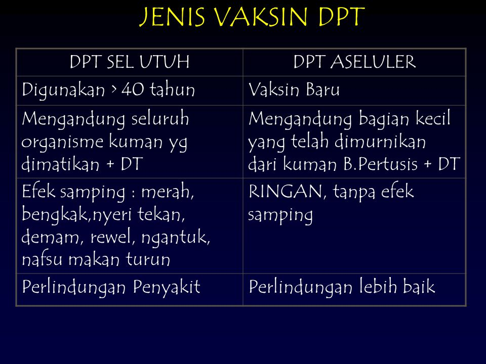 JENIS VAKSIN DPT DPT SEL UTUH DPT ASELULER Digunakan > 40 tahun