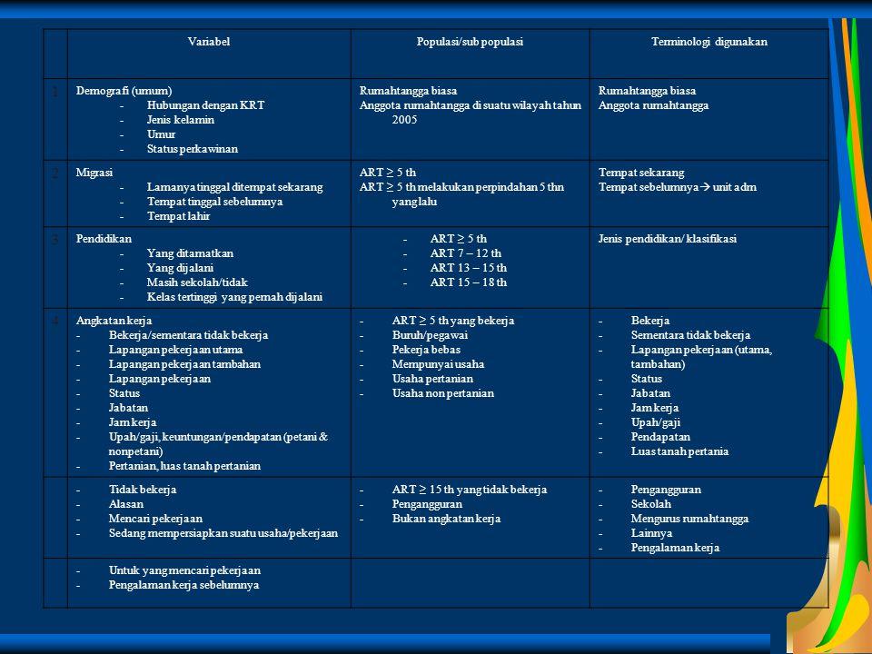 1 2 3 4 Variabel Populasi/sub populasi Terminologi digunakan