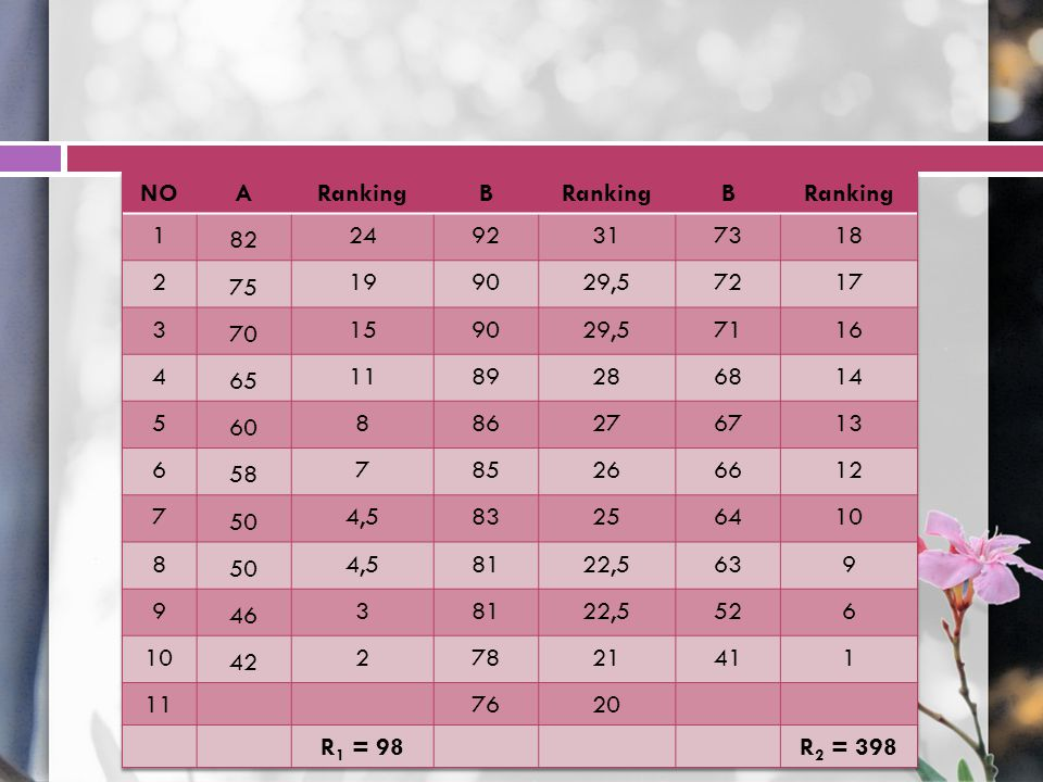 NO A. Ranking. B. 1. 82. 24. 92. 31. 73. 18. 2. 75. 19. 90. 29,5. 72. 17. 3. 70. 15.