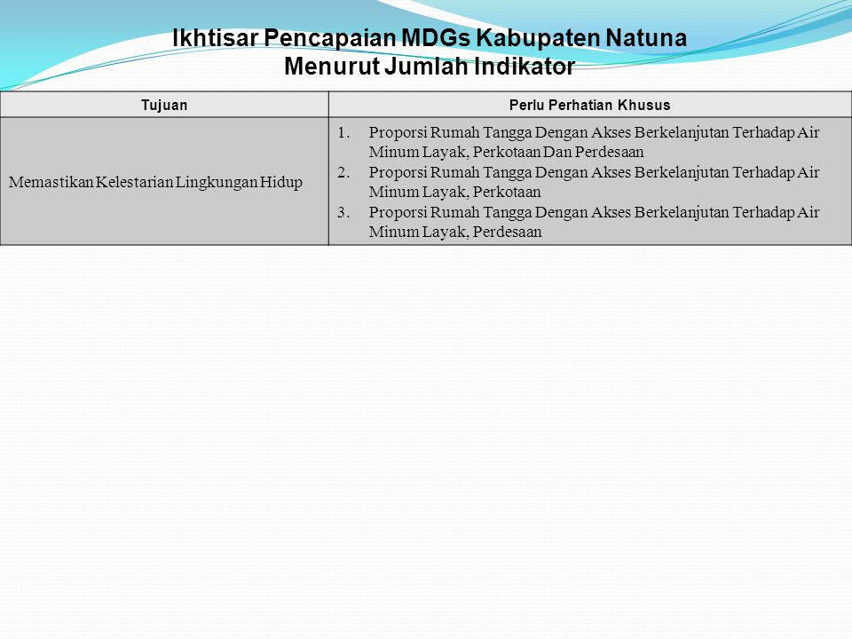 Ikhtisar Pencapaian MDGs Kabupaten Natuna Menurut Jumlah Indikator