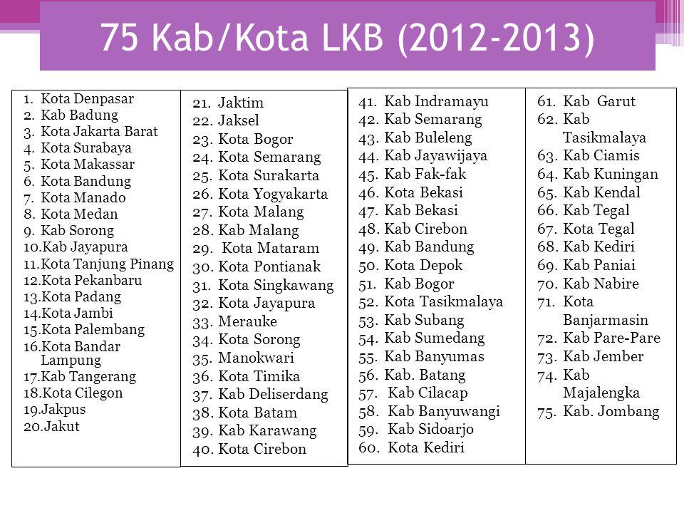 75 Kab/Kota LKB (2012-2013) Jaktim Jaksel Kota Bogor Kota Semarang