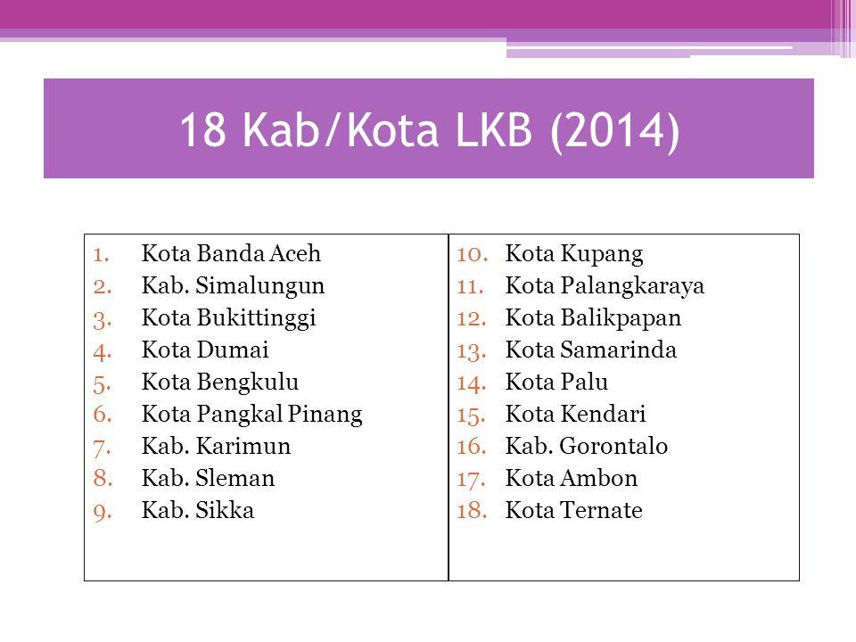 18 Kab/Kota LKB (2014) Kota Banda Aceh Kab. Simalungun