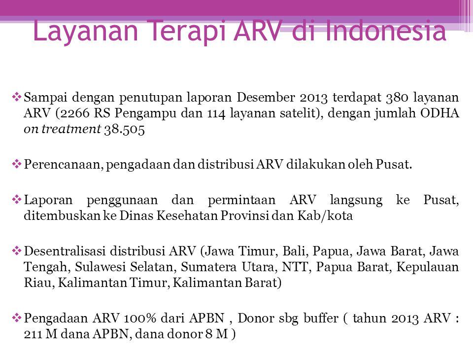 Layanan Terapi ARV di Indonesia