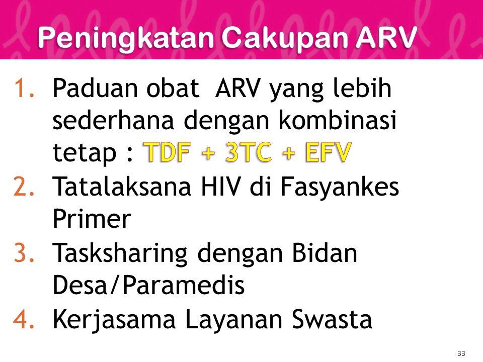 Peningkatan Cakupan ARV