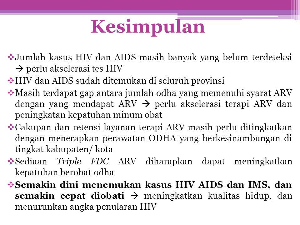 Kesimpulan Jumlah kasus HIV dan AIDS masih banyak yang belum terdeteksi  perlu akselerasi tes HIV.